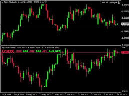 Buy The Piptick Currency Index Mt4 Technical Indicator For