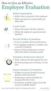 Examples Of Strengths 2 Performance Appraisal Weaknesses Examples Employee