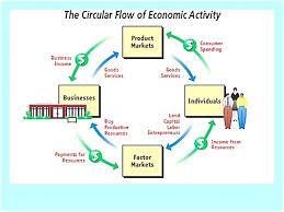Circular Flow Diagram Exercises Reading Industrial Wiring