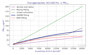 Dylos Dc1100 Pro Air Quality Chart B Io Dynamically Correlating Low Cost Sensors With Dylos