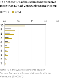 Venezuelas Economic Collapse Explained In Nine Charts Wsj