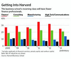 Harvard Chart Business School Admissions Blog Mba Admission Blog Blog