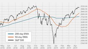 200 Day Sma Chart Moving Average Indicators Fidelity