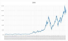 Dow Jones Quote Enchanting Dow Jones Quote Today Inspirational Dax Exploredhaka