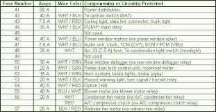 1996 2000 honda civic fuse box diagram circuit wiring diagrams 2000 Honda Civic Fuse Box Diagram 1996 2000 honda civic fuse box diagram