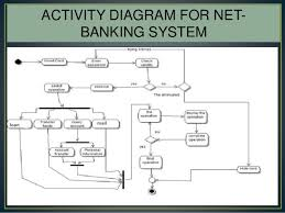 internet banking ppt  class diagram for net banking system
