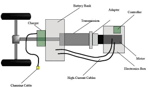 electric car motor diagram. Components Of An Electric Car Motor Diagram A
