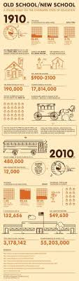 Infographics And 143 Education Best Learning Images On Pinterest UWTS1