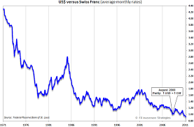 Swiss Franc To Dollar Chart Swiss Franc Vs Dollar Chart Usdchfchart Com
