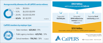 Calpers Retirement Chart 2 At 55 Who Pays For Calpers Pensions Calpers