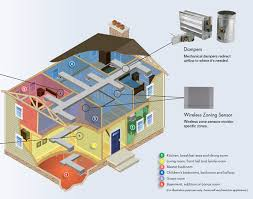 central heating and cooling systems. Unique Systems Zoning Systems And Central Heating Cooling Systems