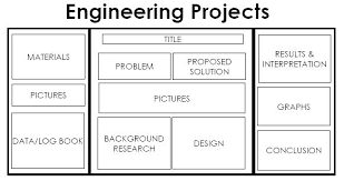Science Projects Boards Fold Science Project Examples Images