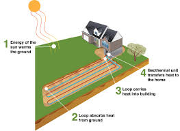 How Does A Heat Pump Heat Geothermal Hvac System And Services Western Hills Heating Air
