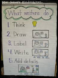 Primary Chalkboard Anchor Chart Round Up