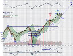 Spy Trends And Influencers Qqq Set To Continue Higher
