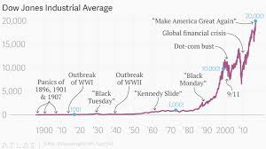Dow Chart Since 1900 The Dow Jones Industrial Average Has Hit 20 000 For The