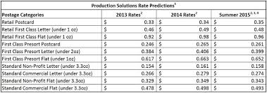 Postage Rate Predictions For 2015 August 2014 Update