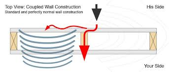 a typical noise problem through a standard wood frame drywall construction