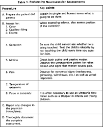 Neurovascular Observation And Documentation For Children