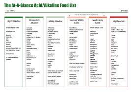 Alkaline Food List Chart Restoring Optimal Alkalinity For Rheumatoid Arthritis