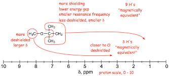 Electron Shielding Chm 331 General Organic Chemistry