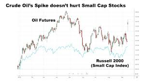 Crude Oil Prices Jump Along With Small Cap Stocks