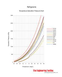 408a Refrigerant Pressure Temperature Chart Refrigerants Temperature And Pressure Charts