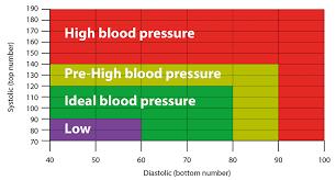 Bp Chart Uk Bp Heart Rate