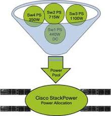 cisco stackpower technology efficient use of power cisco a