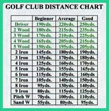 34 Curious Golf Club Distance Chart In Meters