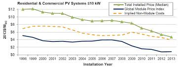 solar installation cost.  Solar PV System Costs Have Kept Dropping Even When Module Havenu0027t  Inside Solar Installation Cost S