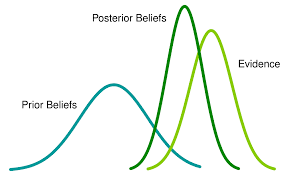 Method Of Statement Sample Cool Bayesian Statistics Explained In Simple English For Beginners