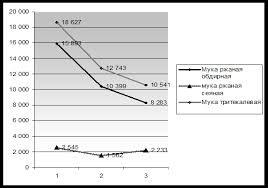 Курсовая работа Анализ производства и реализации продукции  Рисунок 2 3 Динамика реализации муки Если рассмотреть производство отдельного вида продукции