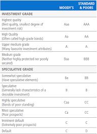 Understanding Corporate Bonds Pimco