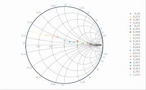 Smith Chart Java Steema Software Sl Gallery