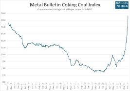 Coking Coal Prices Are Exploding Higher More Than Doubling