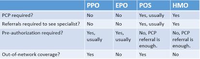 Maryland Health Choice Comparison Chart Epo Vs Ppo Difference And Comparison Diffen