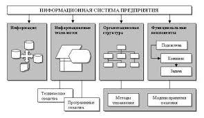 Курсовая работа Информационные технологии и их влияние на  Рис 3 1 Структура ИС предприятия