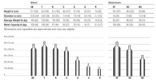 Industrial Gases Selection Guide Engineering360