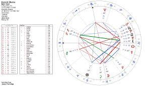 Barack Obama Horoscope Astrology King