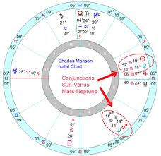 Charles Manson Birth Chart The Making Of Madness Part 2 Midpoint Astrology