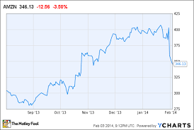Amazon Stock Chart Live Slowing Growth Is The New Normal For Amazon Com Inc The