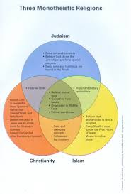 Buddhism And Christianity Venn Diagram Rkgregory Islamic World Education Islam Beliefs And Spread