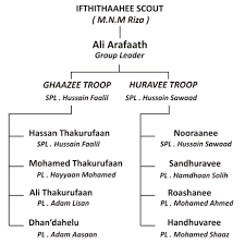 Madhrasathul Ifthithaah Scouts