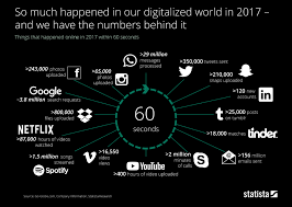 Chart Done In 60 Seconds Statista