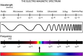 Comparison Of Wave Length And Frequency For The
