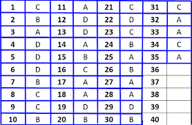 Penilaian akhir semester (pas) adalah kegiatan yang dilakukan untuk mengukur pencapaian cakupan penilaian meliputi seluruh indikator yang merepresentasikan semua kd pada semester tersebut. Soal Seni Budaya Kelas 6 Sd Mi 2021 Dan Kunci Jawabannya