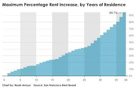 Sfsu Housing Cost Chart Cities Grapple With Banked Rent Hikes San Francisco