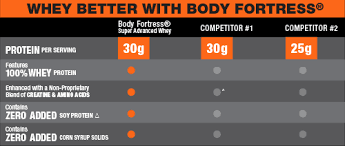 Super Advanced Whey Protein Your Body Your Fortress