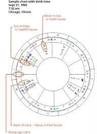 Birth Time Chart The Importance Of Birth Time In Interpreting A Chart